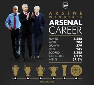 Pengabdian Wenger di Arsenal: Seribu Kali Main, Dua Ribu Gol
